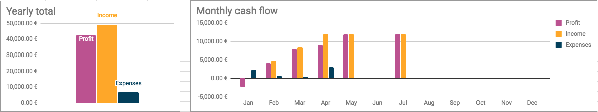 cash flow graphs